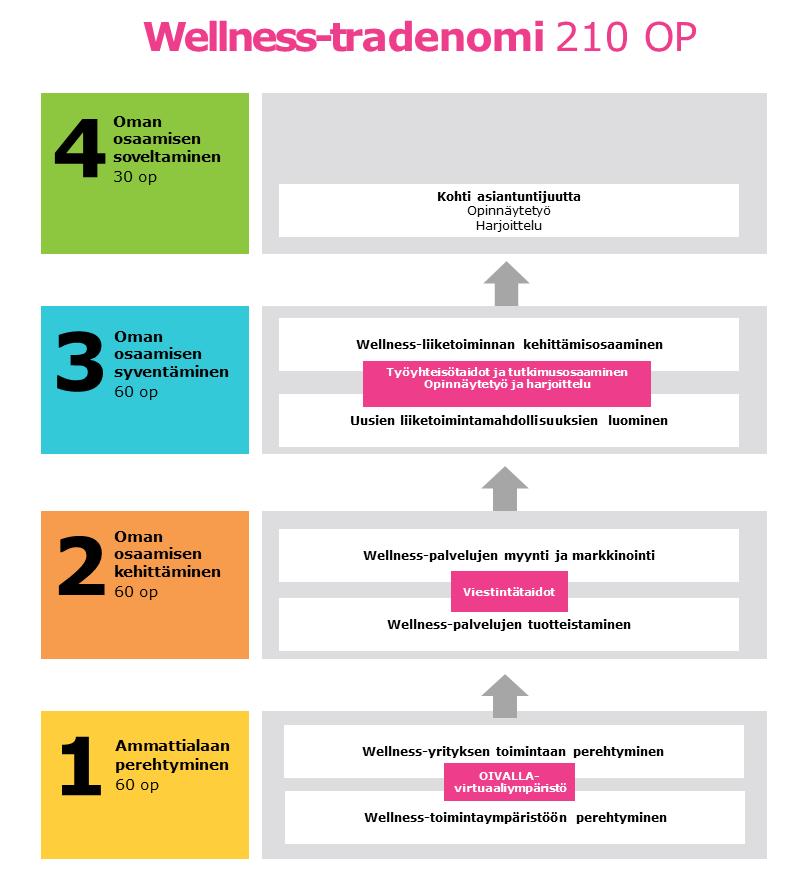 Wellness-tradenomi 210 OP