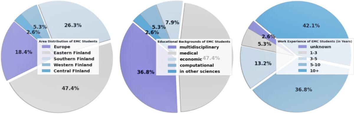 Opiskelijoiden taustatietojen jakaumia diagrammissa.