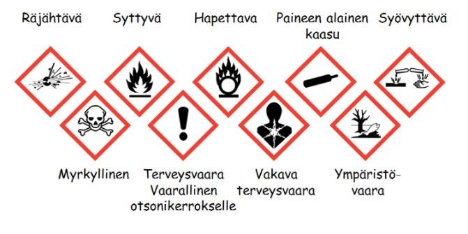 Kemikaalien varoitusmerkinnät (Tukes c. Julkaisuaika tuntematon.)