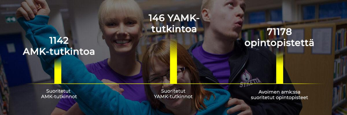 Pylväsdiagrammi, 1142 amk-tutkintoa, 146 yamk-tutkintoa ja 71178 opintopistettä.