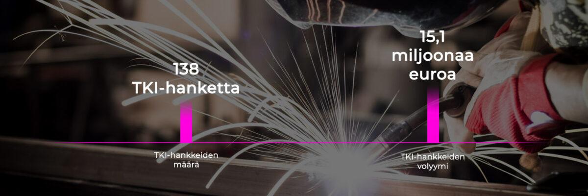 Pylväsdiagrammi, 138 TKI-hanketta ja 15,1 miljoonaa euroa.