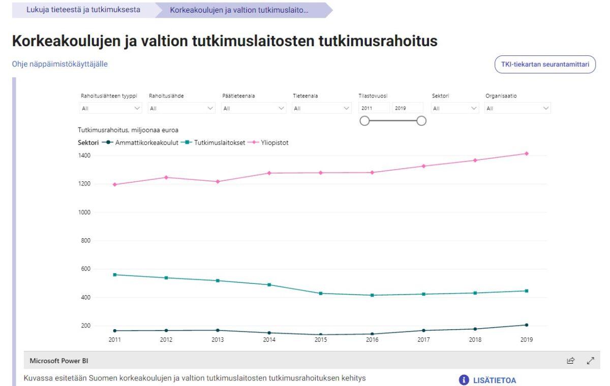 Tiede ja tutkimus.fi tarjoaa myös monenlaisia tilastotietoja ja yleistä kokoavaa tietoa suomalaisesta tutkimus- ja innovaatiojärjestelmästä ja sen kehittymisestä.