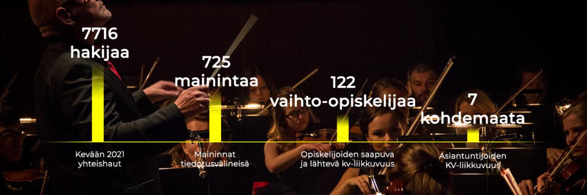 Pylväsdiagrammi, 7716 hakijaa, 725 mainintaa, 122 vaihto-opiskelijaa, 7 kohdemaata.