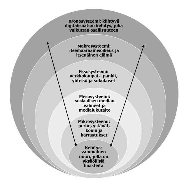 Kehitysvammaisen nuoren medialukutaitoon ja -kasvatukseen liittyvät tekijät Bronfrenbrennerin ekosysteemiteoriaa mukaillen
